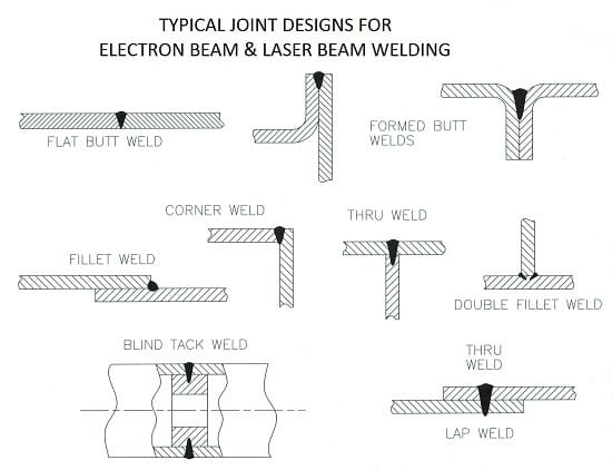 chart of welding joints