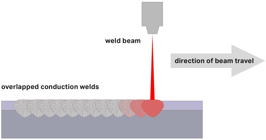 conduction mode weld diagram
