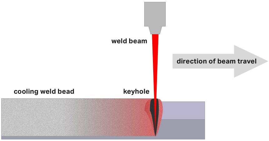 keyhole mode weld diagram